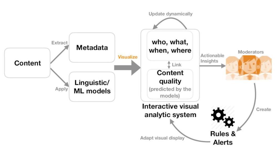 Social media moderation diagram