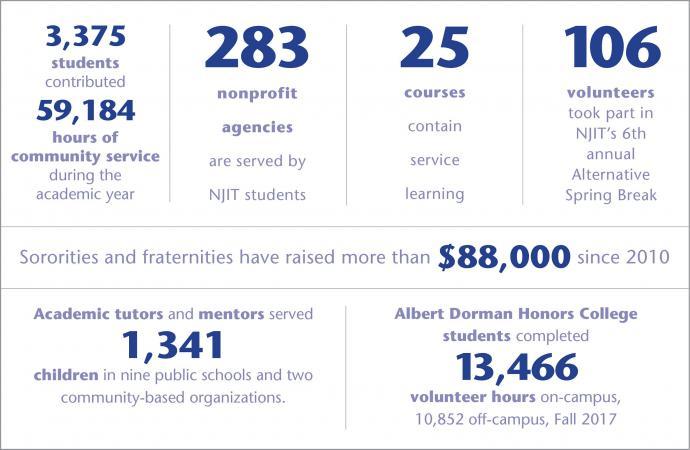 2018 Volunteerism Statistics