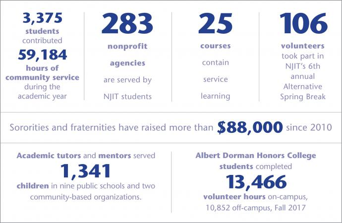 2018 Volunteerism Statistics