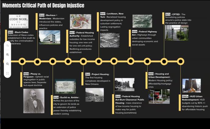 Moments Critical Path Design Injustice