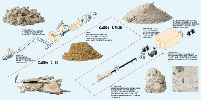 Diagram showing the reuse of construction materials into a new product called GYPBLOC by Nikolas Vujosevic and Marissa Gasbarro.