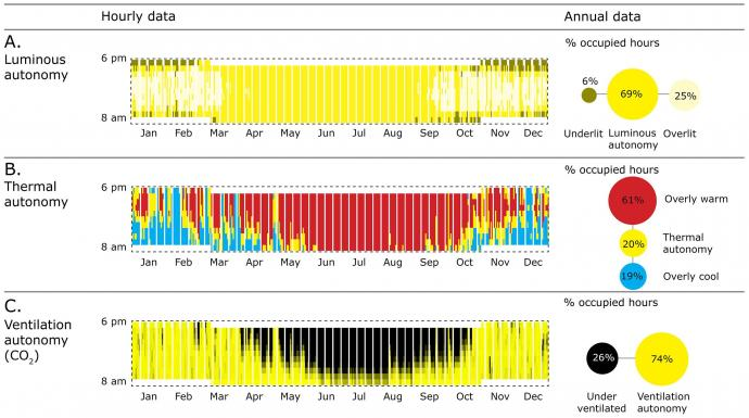 Yearly autonomous performance showing lighting, thermal and ventilation.
