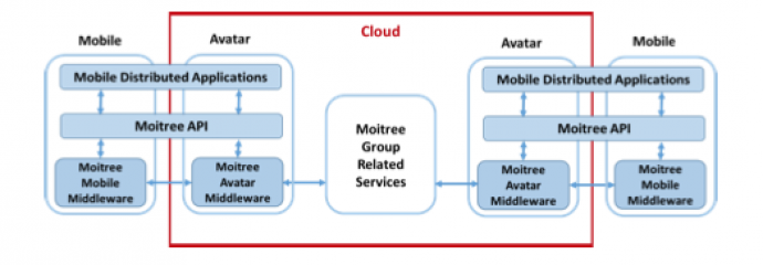 Architecture of Moitree middleware