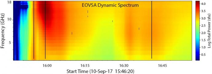 EOVSA radio intensity spectrogram of the 2017 September 10 solar flare, with frequency (vertical scale) and time (horizontal scale).